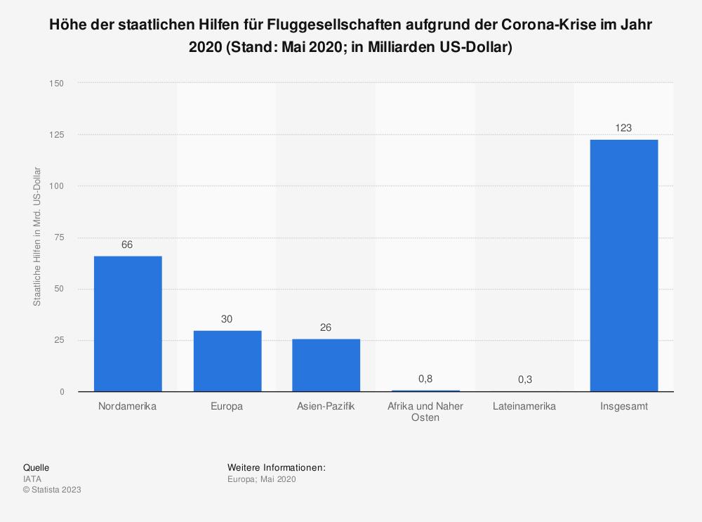 Statistik: Höhe der staatlichen Hilfen für Fluggesellschaften aufgrund der Corona-Krise im Jahr 2020 (Stand: Mai 2020; in Milliarden US-Dollar) | Statista