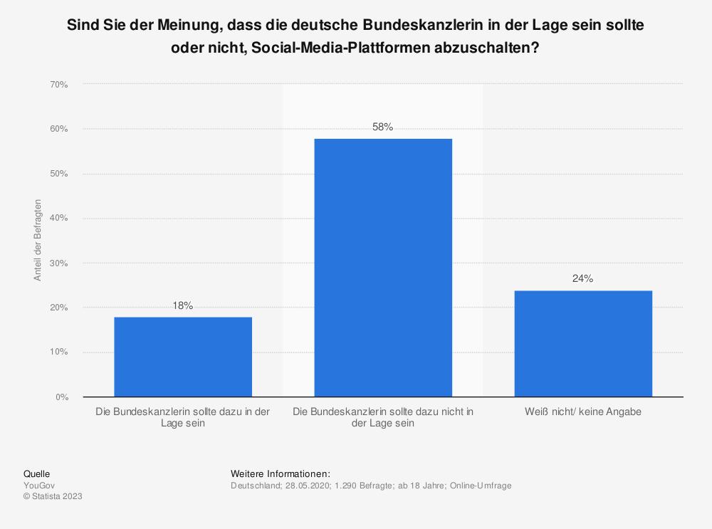 Statistik: Sind Sie der Meinung, dass die deutsche Bundeskanzlerin in der Lage sein sollte oder nicht, Social-Media-Plattformen abzuschalten? | Statista