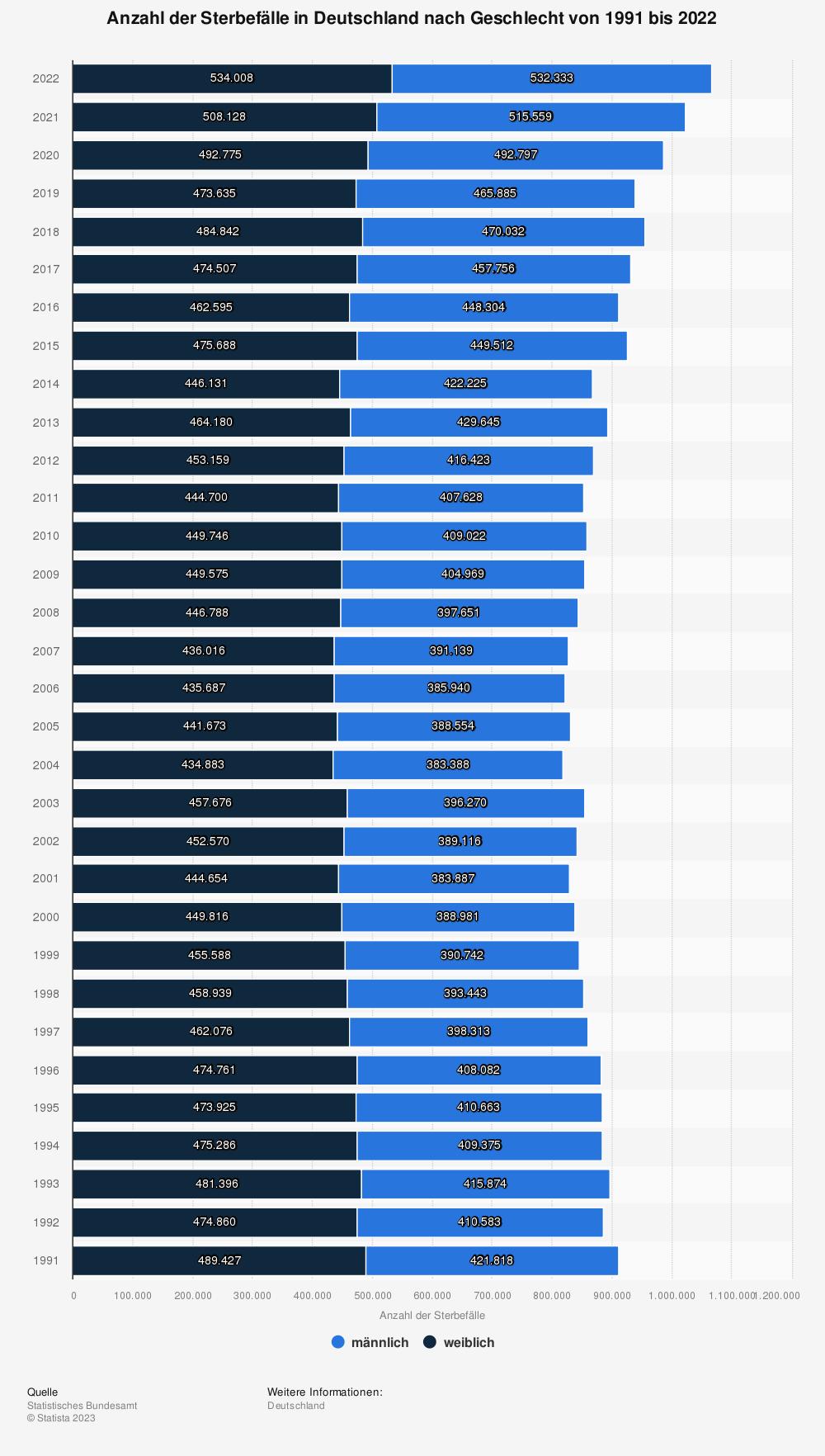 Statistik: Anzahl der Sterbefälle in Deutschland nach Geschlecht von 1991 bis 2019 | Statista