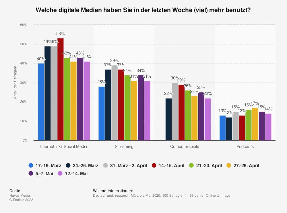 Statistik: Welche digitale Medien haben Sie in der letzten Woche (viel) mehr benutzt? | Statista