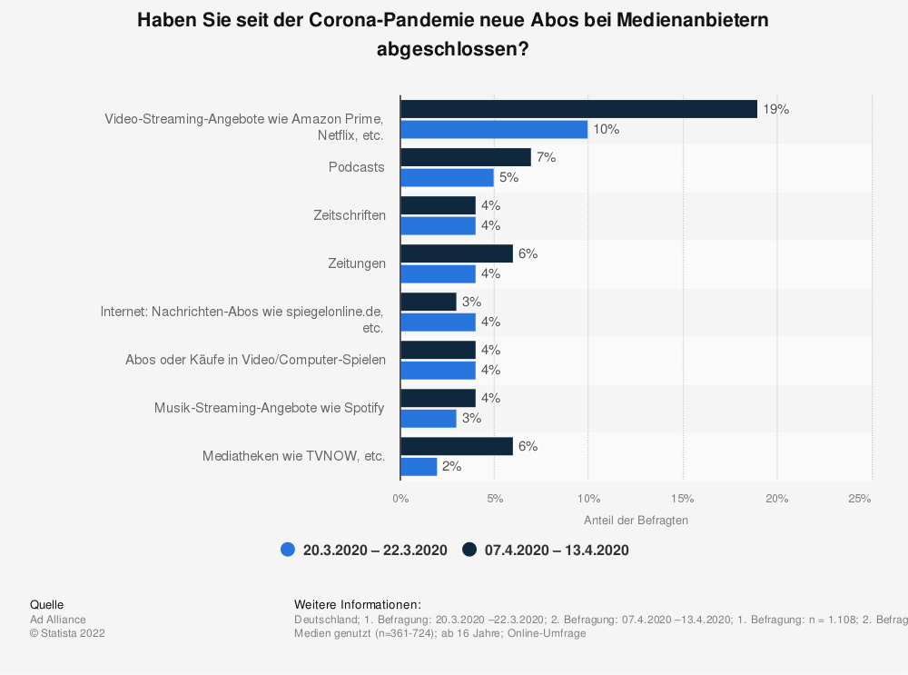 Statistik: Haben Sie seit der Corona-Pandemie neue Abos bei Medienanbietern abgeschlossen?  | Statista