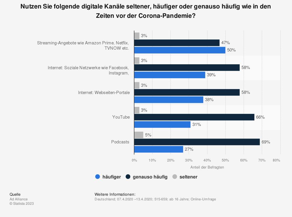 Statistik: Nutzen Sie folgende digitale Kanäle seltener, häufiger oder genauso häufig wie in den Zeiten vor der Corona-Pandemie? | Statista