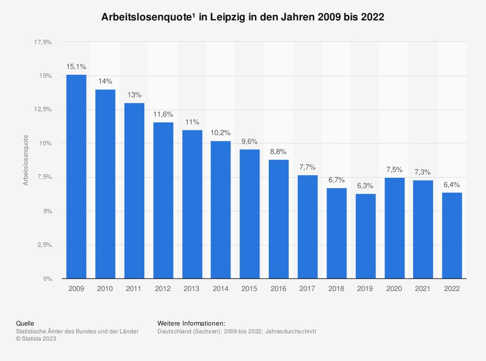 Statistik: Arbeitslosenquote¹ in Leipzig in den Jahren 2009 bis 2020 | Statista