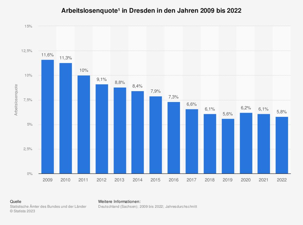 Statistik: Arbeitslosenquote¹ in Dresden in den Jahren 2009 bis 2020   Statista