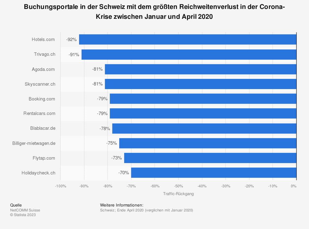 Statistik: Buchungsportale in der Schweiz mit dem größten Reichweitenverlust in der Corona-Krise zwischen Januar und April 2020 | Statista