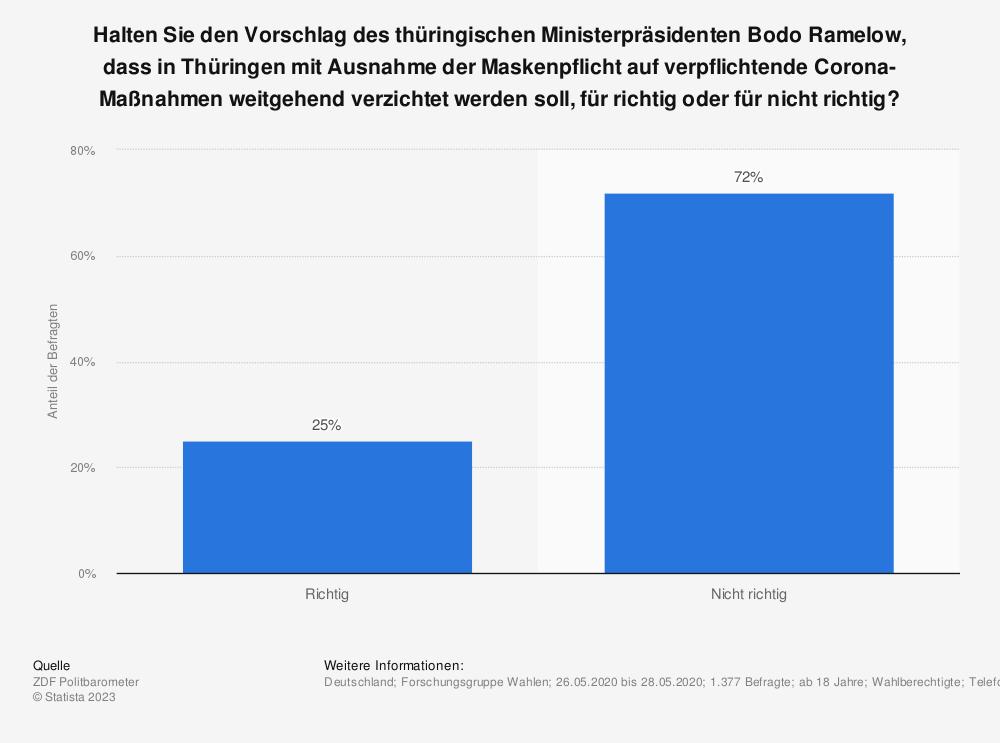 Statistik: Halten Sie den Vorschlag des thüringischen Ministerpräsidenten Bodo Ramelow, dass in Thüringen mit Ausnahme der Maskenpflicht auf verpflichtende Corona-Maßnahmen weitgehend verzichtet werden soll, für richtig oder für nicht richtig? | Statista