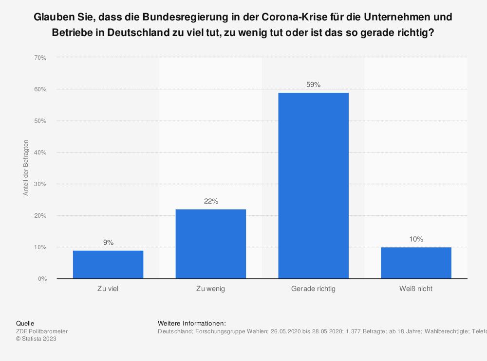 Statistik: Glauben Sie, dass die Bundesregierung in der Corona-Krise für die Unternehmen und Betriebe in Deutschland zu viel tut, zu wenig tut oder ist das so gerade richtig? | Statista