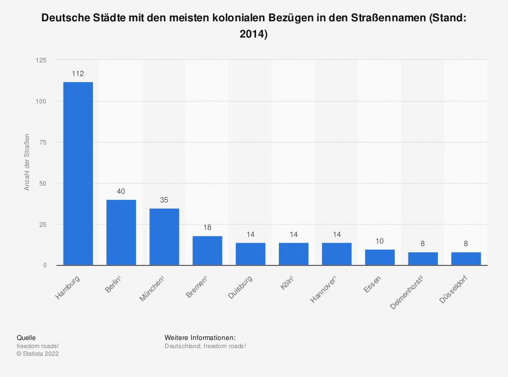 Statistik: Deutsche Städte mit den meisten kolonialen Bezügen in den Straßennamen 2014 | Statista
