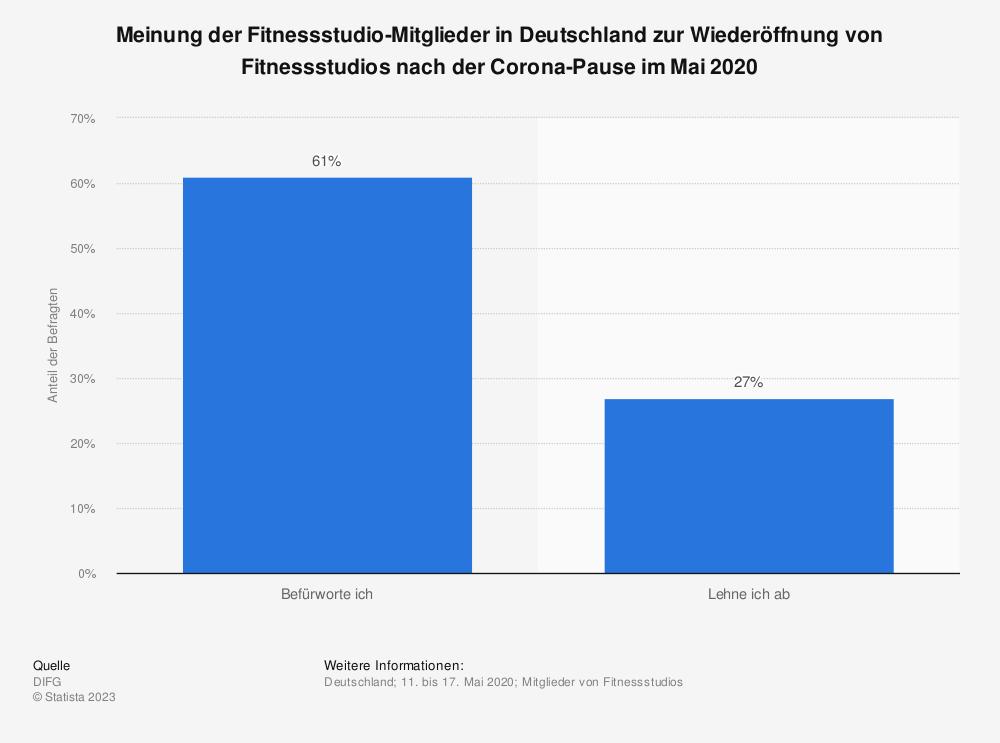 Statistik: Meinung der Fitnessstudio-Mitglieder in Deutschland zur Wiederöffnung von Fitnessstudios nach der Corona-Pause im Mai 2020 | Statista