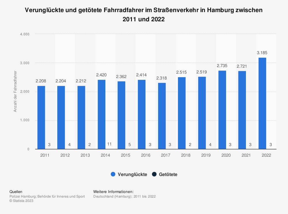Statistik: Verunglückte und getötete Fahrradfahrer im Straßenverkehr in Hamburg zwischen 2010 und 2020 | Statista