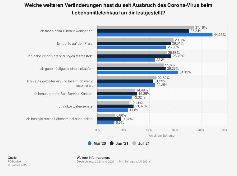 Statistik: Welche weiteren Veränderungen hast du seit Ausbruch des Corona-Virus beim Lebensmitteleinkauf an dir festgestellt?   Statista