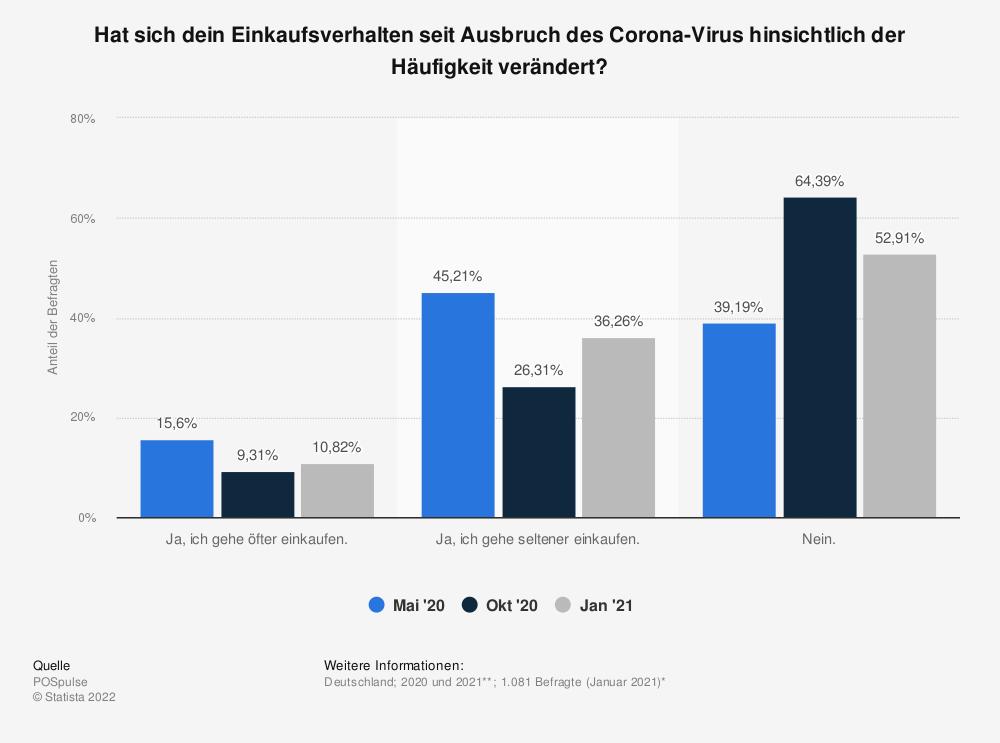 Statistik: Hat sich dein Einkaufsverhalten seit Ausbruch des Corona-Virus hinsichtlich der Häufigkeit verändert? | Statista