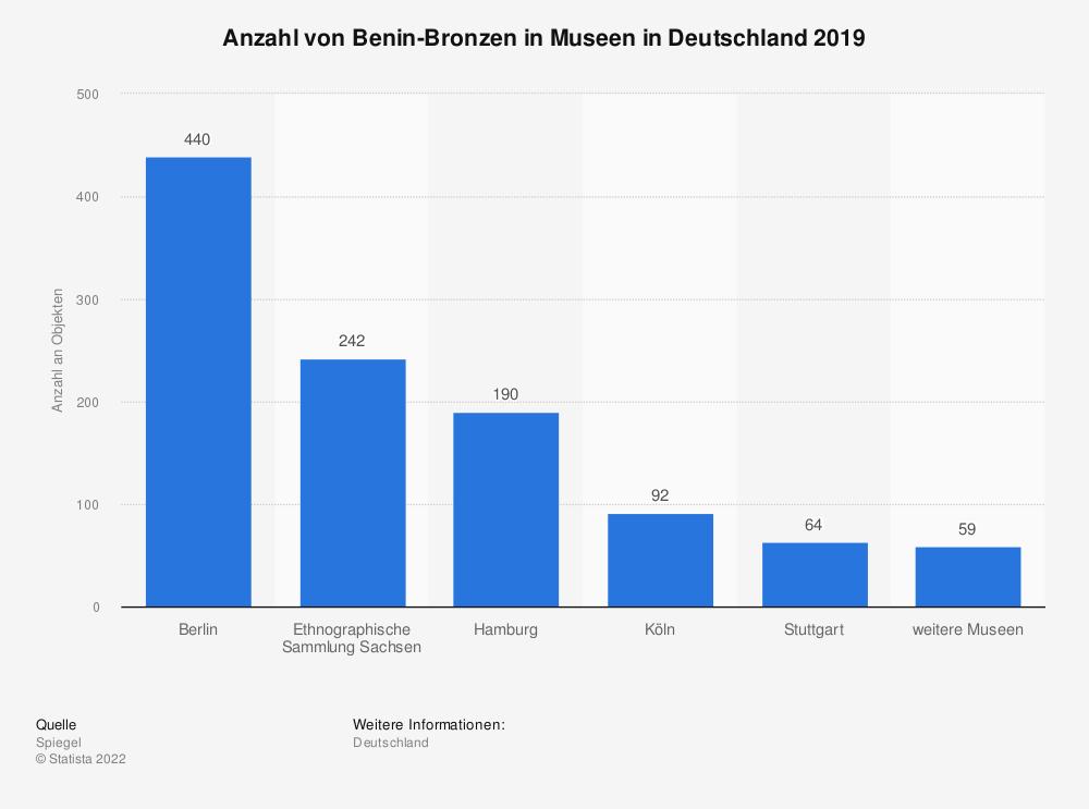 Statistik: Anzahl von Benin-Bronzen in Museen in Deutschland 2019 | Statista