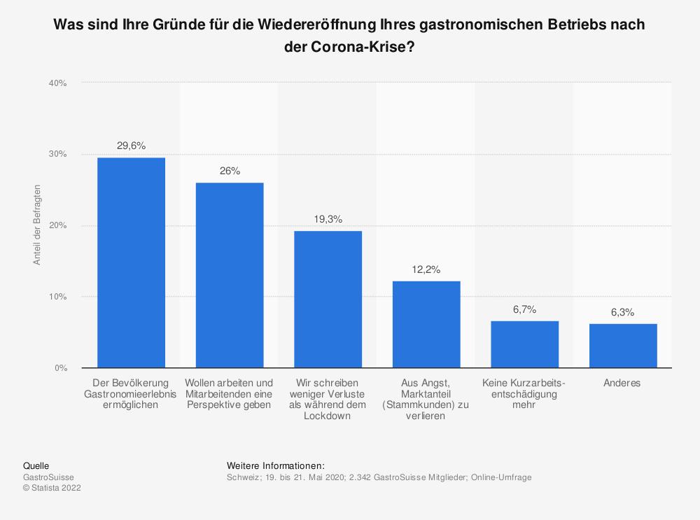 Statistik: Was sind Ihre Gründe für die Wiedereröffnung Ihres gastronomischen Betriebs nach der Corona-Krise? | Statista