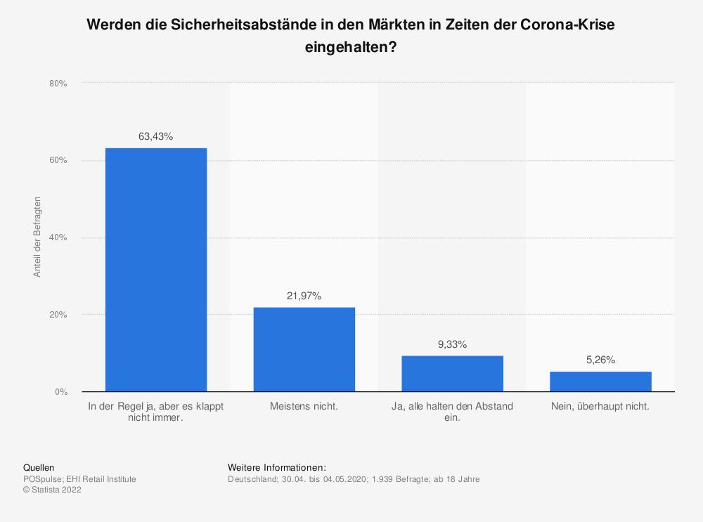 Statistik: Werden die Sicherheitsabstände in den Märkten in Zeiten der Corona-Krise eingehalten? | Statista