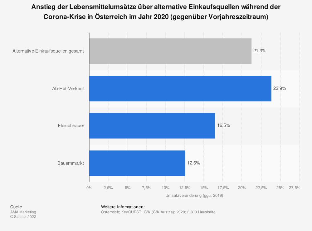 Statistik: Anstieg der Lebensmittelumsätze über alternative Einkaufsquellen während der Corona-Krise in Österreich im 1. Halbjahr 2020 (gegenüber Vorjahreszeitraum) | Statista