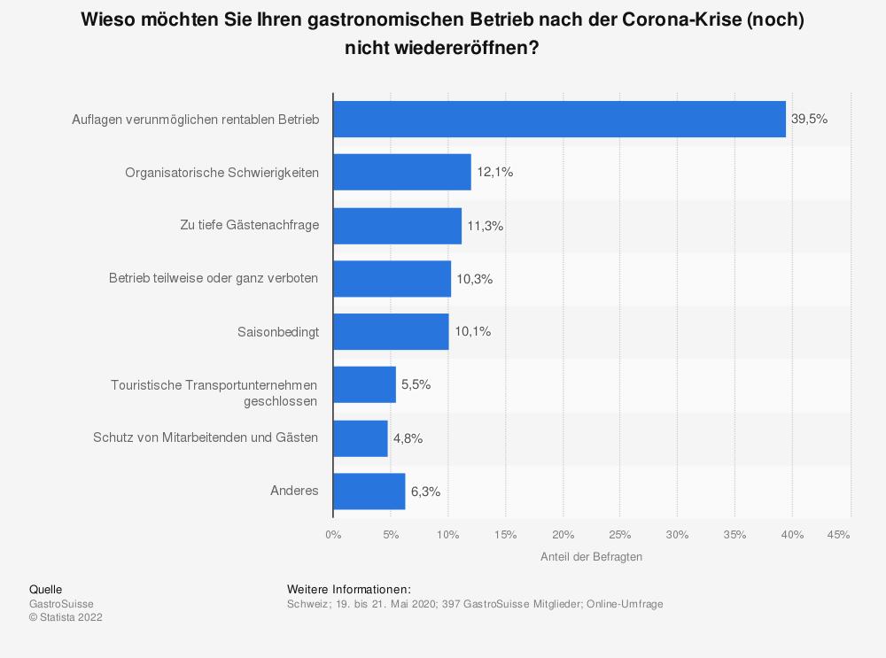 Statistik: Wieso möchten Sie Ihren gastronomischen Betrieb nach der Corona-Krise (noch) nicht wiedereröffnen? | Statista