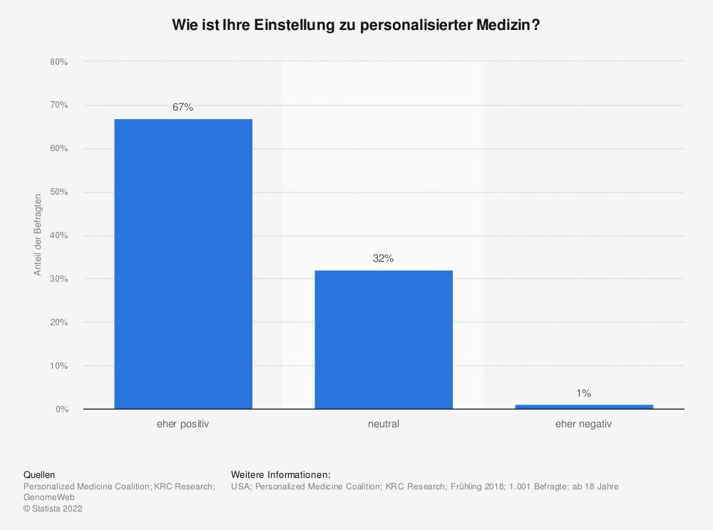 Statistik: Wie ist Ihre Einstellung zu personalisierter Medizin? | Statista