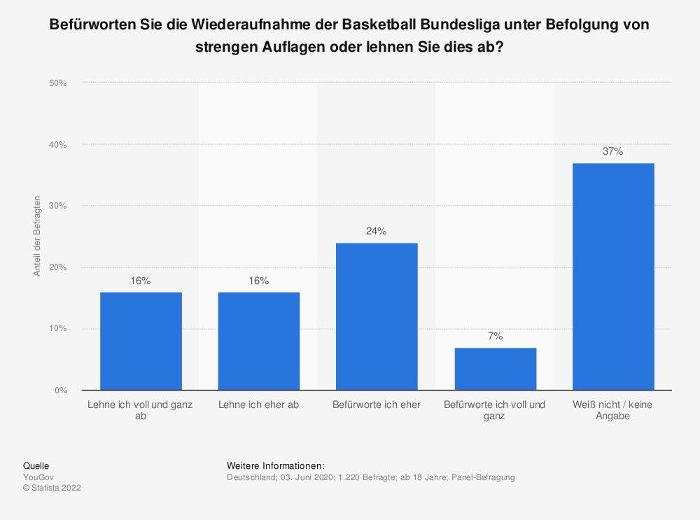 Statistik: Befürworten Sie die Wiederaufnahme der Basketball Bundesliga unter Befolgung von strengen Auflagen oder lehnen Sie dies ab?   Statista