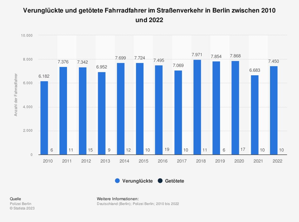 Statistik: Verunglückte und getötete Fahrradfahrer im Straßenverkehr in Berlin zwischen 2008 und 2018   Statista