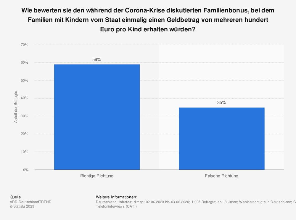 Statistik: Wie bewerten sie den während der Corona-Krise diskutierten Familienbonus, bei dem Familien mit Kindern vom Staat einmalig einen Geldbetrag von mehreren hundert Euro pro Kind erhalten würden? | Statista