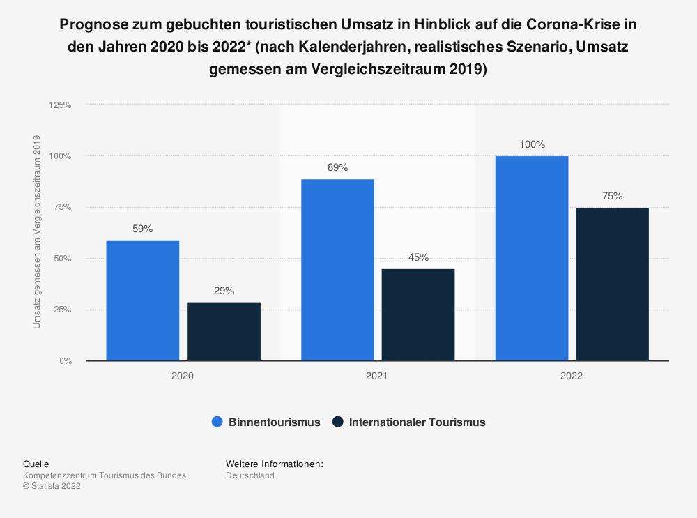 Statistik: Prognose zum gebuchten touristischen Umsatz in Hinblick auf die Corona-Krise in den Jahren 2020 bis 2022* (nach Kalenderjahren, realistisches Szenario, Umsatz gemessen am Vergleichszeitraum 2019) | Statista