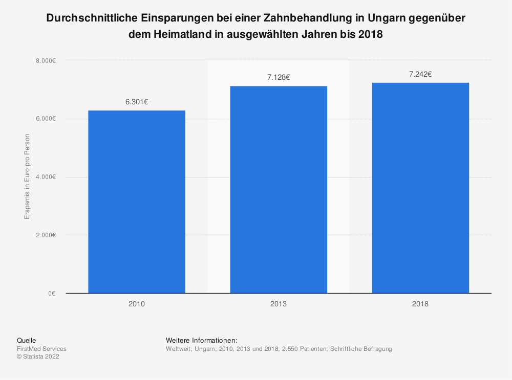Statistik: Durchschnittliche Einsparungen bei einer Zahnbehandlung in Ungarn gegenüber dem Heimatland in ausgewählten Jahren bis 2018 | Statista