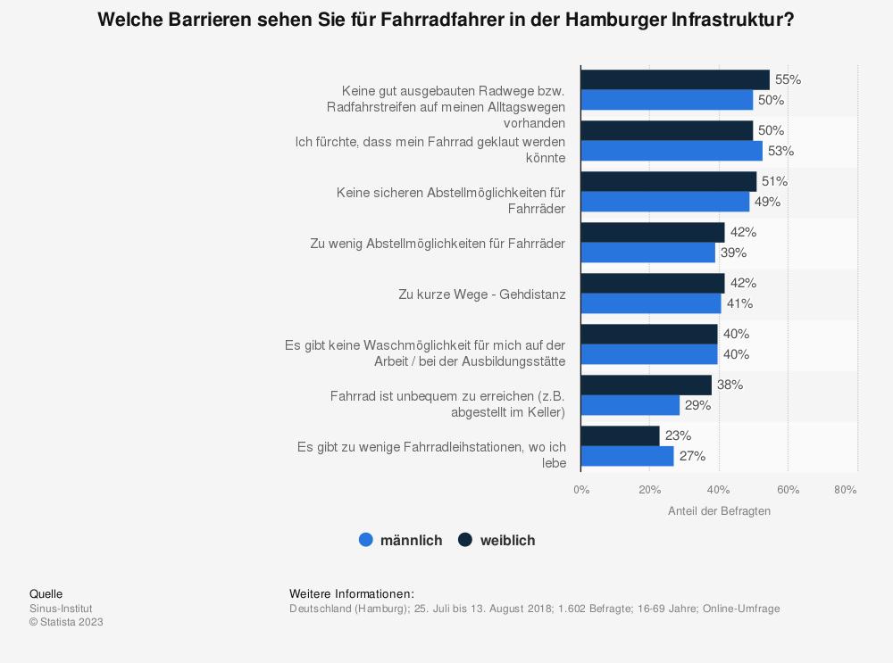 Statistik: Welche Barrieren sehen Sie für Fahrradfahrer in der Hamburger Infrastruktur? | Statista