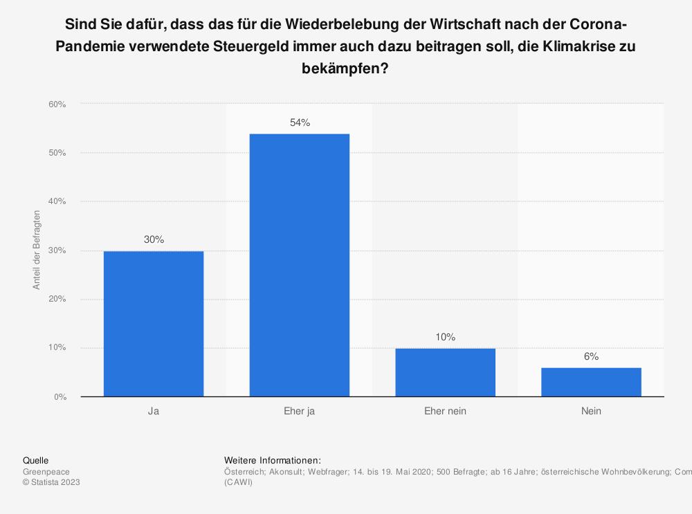 Statistik: Sind Sie dafür, dass das für die Wiederbelebung der Wirtschaft nach der Corona-Pandemie verwendete Steuergeld immer auch dazu beitragen soll, die Klimakrise zu bekämpfen? | Statista