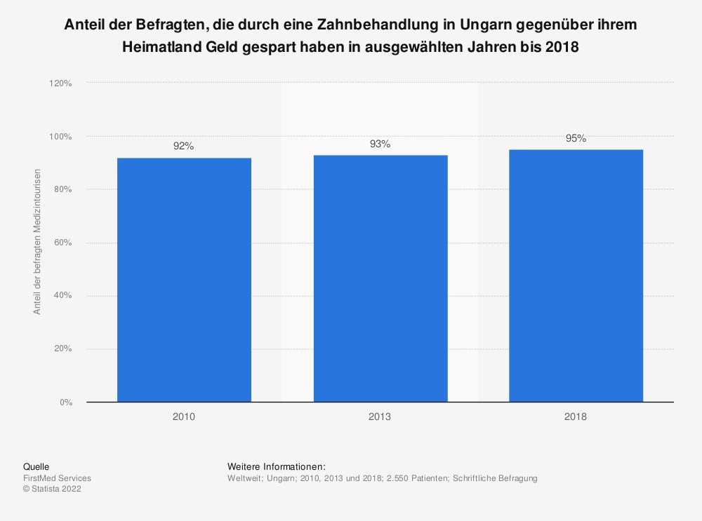 Statistik: Anteil der Befragten, die durch eine Zahnbehandlung in Ungarn gegenüber ihrem Heimatland Geld gespart haben in ausgewählten Jahren bis 2018  | Statista