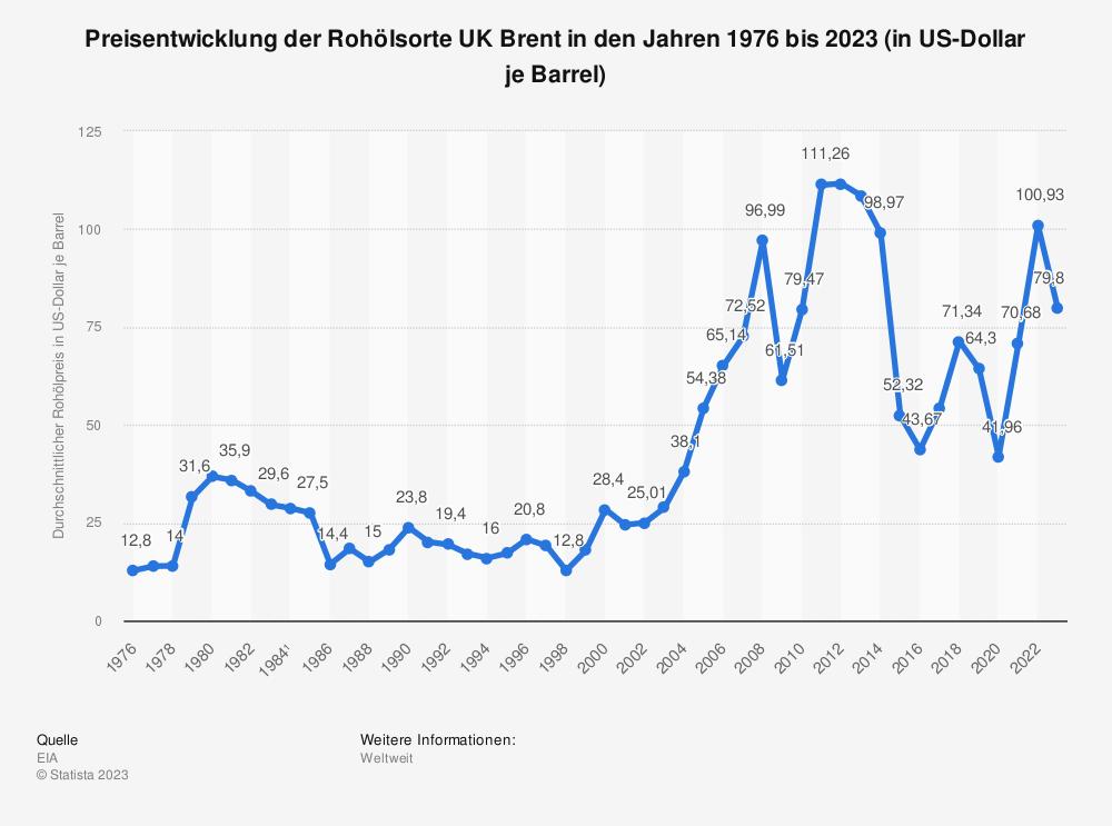 Statistik: Preisentwicklung der Rohölsorte UK Brent in den Jahren 1976 bis 2017 (in US-Dollar je Barrel) | Statista