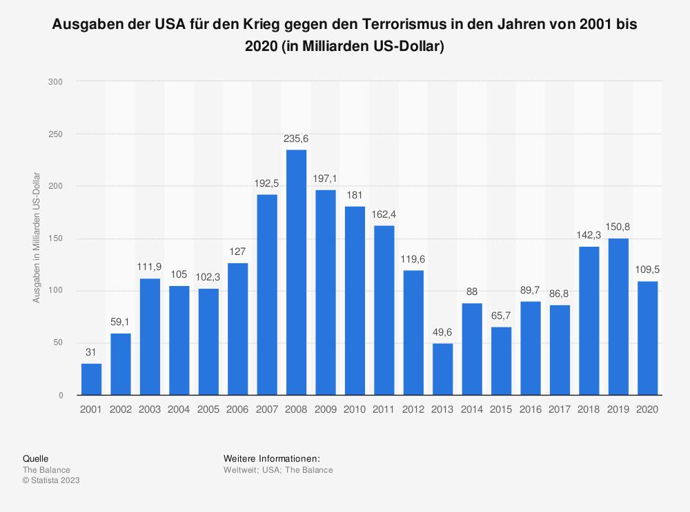 Statistik: Ausgaben der USA  für den Krieg gegen den Terrorismus in den Jahren von 2001 bis 2020 (in Milliarden US-Dollar) | Statista