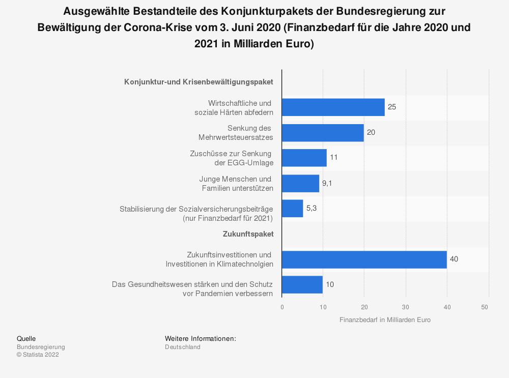 Statistik: Ausgewählte Bestandteile des Konjunkturpakets der Bundesregierung zur Bewältigung der Corona-Krise vom 3. Juni 2020 (Finanzbedarf für die Jahre 2020 und 2021 in Milliarden Euro) | Statista