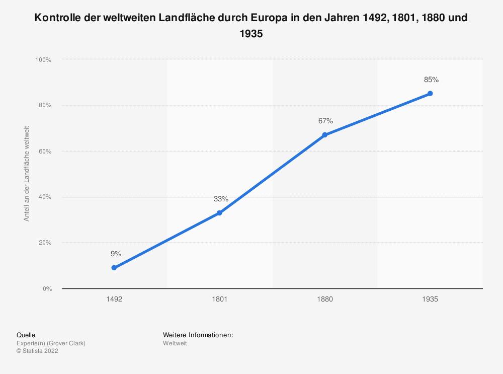 Statistik: Kontrolle der weltweiten Landfläche durch Europa in den Jahren 1492, 1801, 1880 und 1935   Statista