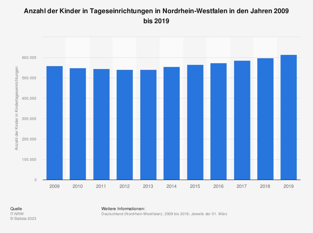 Statistik: Anzahl der Kinder in Tageseinrichtungen in Nordrhein-Westfalen in den Jahren 2009 bis 2019 | Statista