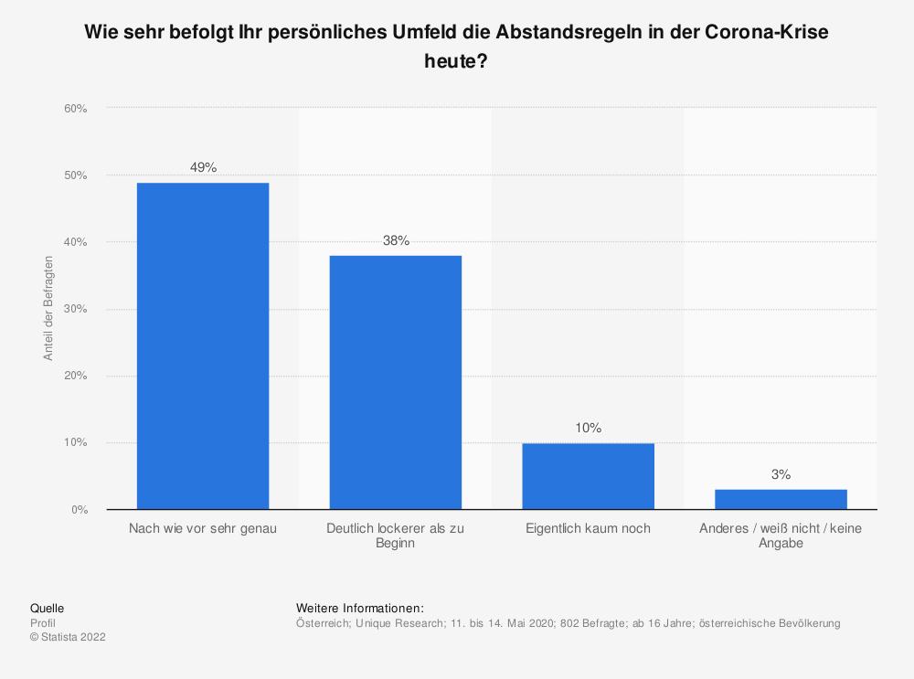 Statistik: Wie sehr befolgt Ihr persönliches Umfeld die Abstandsregeln in der Corona-Krise heute? | Statista