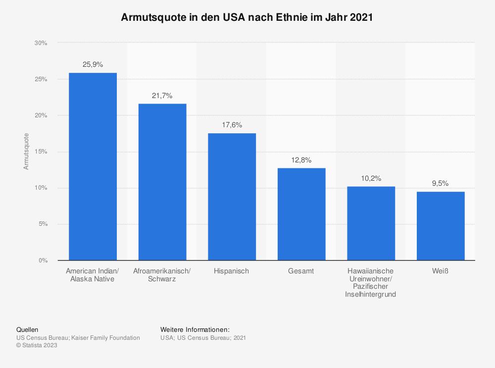 Statistik: Armutsquote in den USA nach Ethnie im Jahr 2019 | Statista