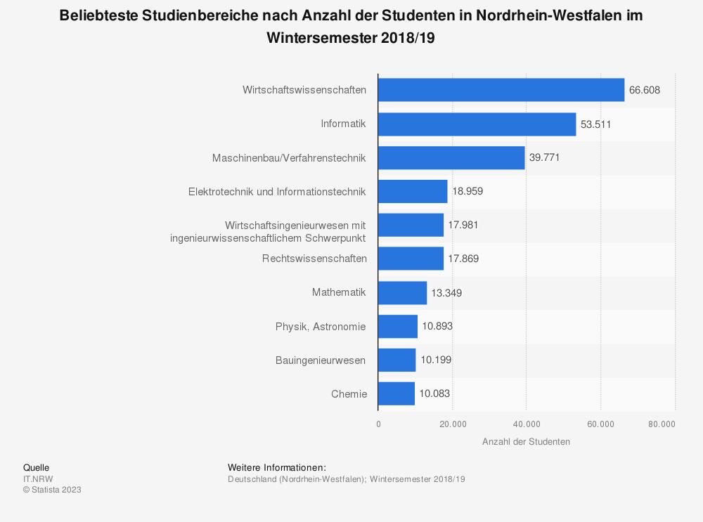 Statistik: Beliebteste Studienbereiche nach Anzahl der Studenten in Nordrhein-Westfalen im Wintersemester 2018/19  | Statista