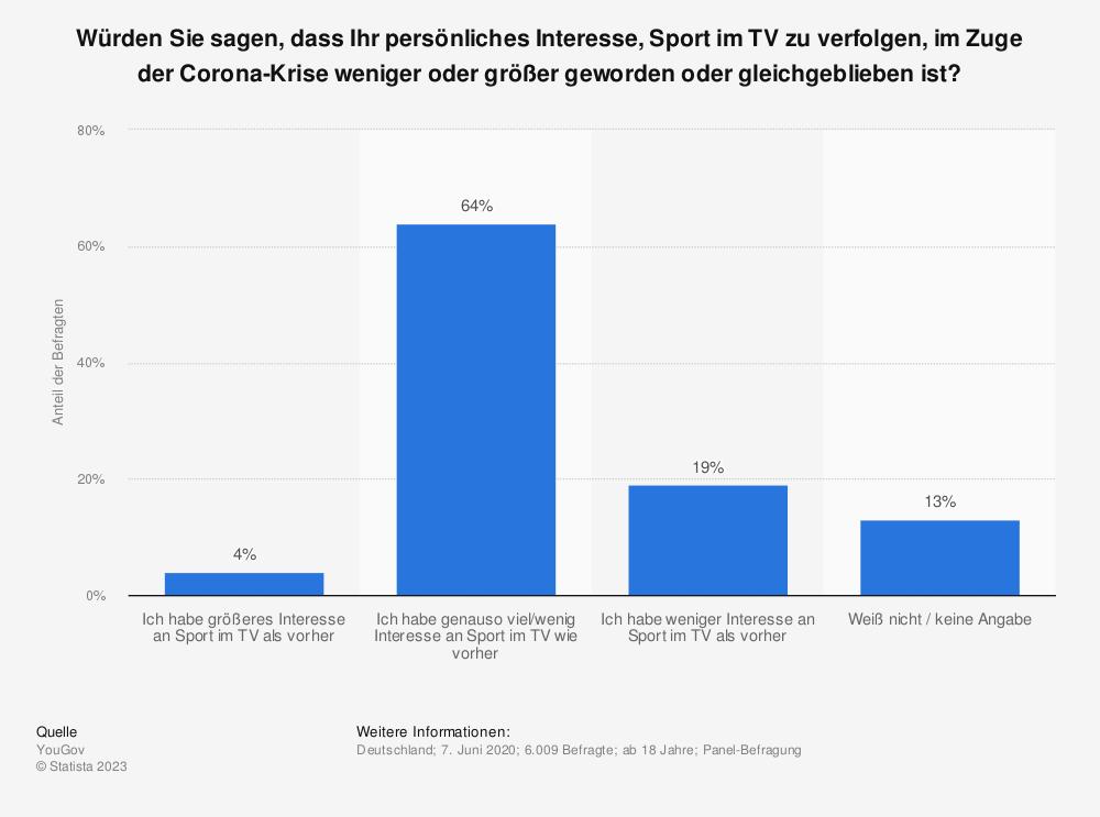 Statistik: Würden Sie sagen, dass Ihr persönliches Interesse, Sport im TV zu verfolgen, im Zuge der Corona-Krise weniger oder größer geworden oder gleichgeblieben ist? | Statista