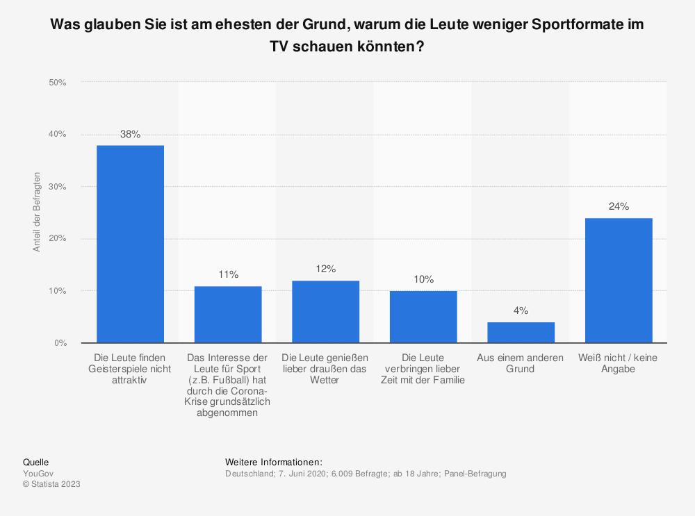 Statistik: Was glauben Sie ist am ehesten der Grund, warum die Leute weniger Sportformate im TV schauen könnten? | Statista
