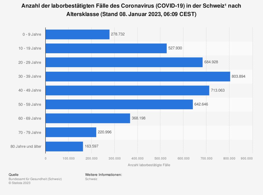 Statistik: Anzahl der laborbestätigten Fälle des Coronavirus (COVID-19) in der Schweiz¹ nach Altersklasse (Stand 12. Mai 2021, 07:47 CET) | Statista