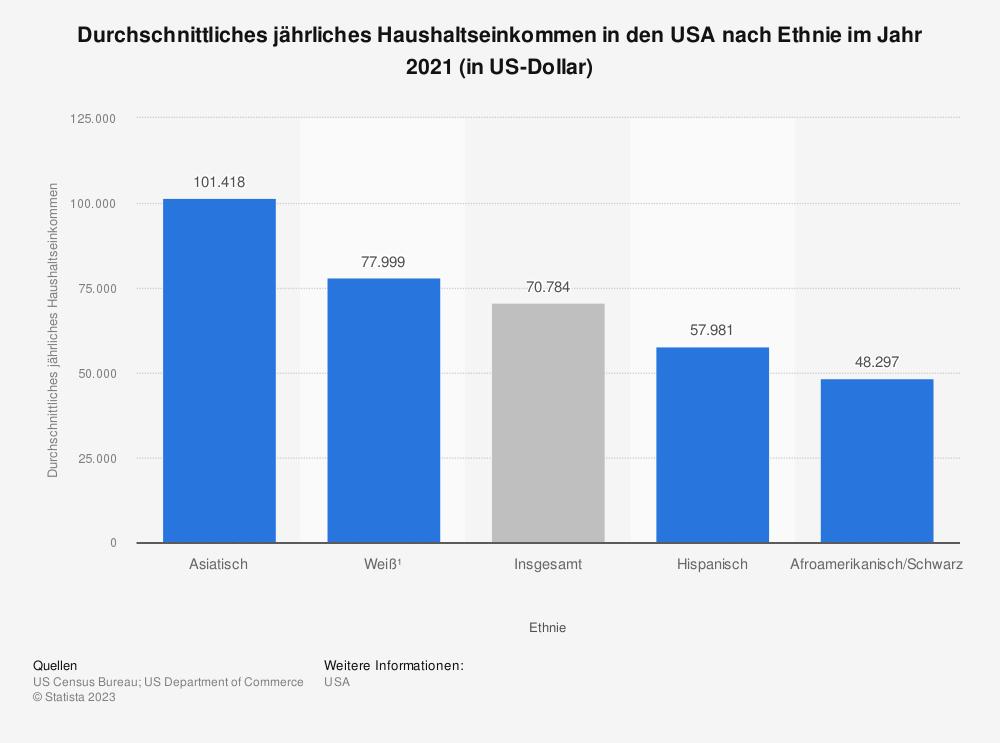 Statistik: Durchschnittliches jährliches Haushaltseinkommen in den USA nach Ethnie im Jahr 2019 (in US-Dollar)  | Statista