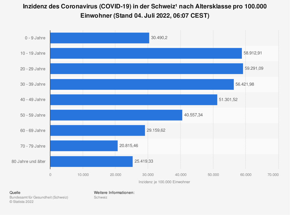 Statistik: Inzidenz des Coronavirus (COVID-19) in der Schweiz¹ nach Altersklasse pro 100.000 Einwohner (Stand 15. Januar 2021, 07:51 CET)   Statista