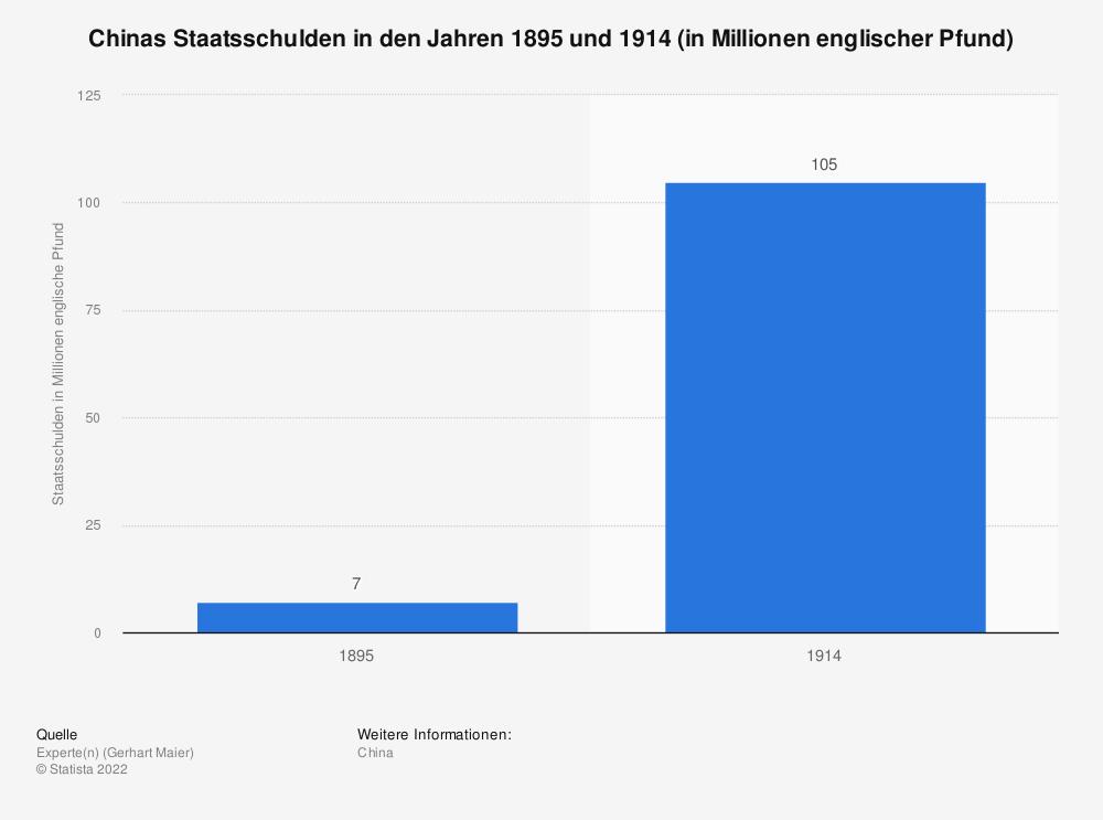 Statistik: Chinas Staatsschulden in den Jahren 1895 und 1914 (in Millionen englischer Pfund) | Statista