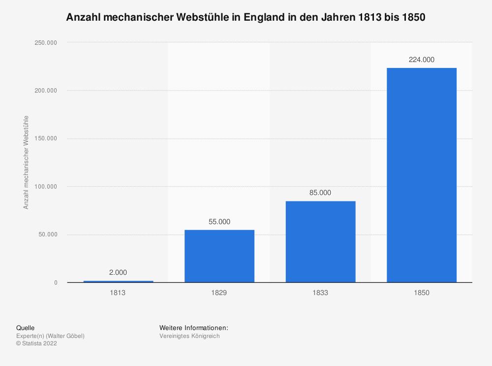 Statistik: Anzahl mechanischer Webstühle in England in den Jahren 1813 bis 1850 | Statista