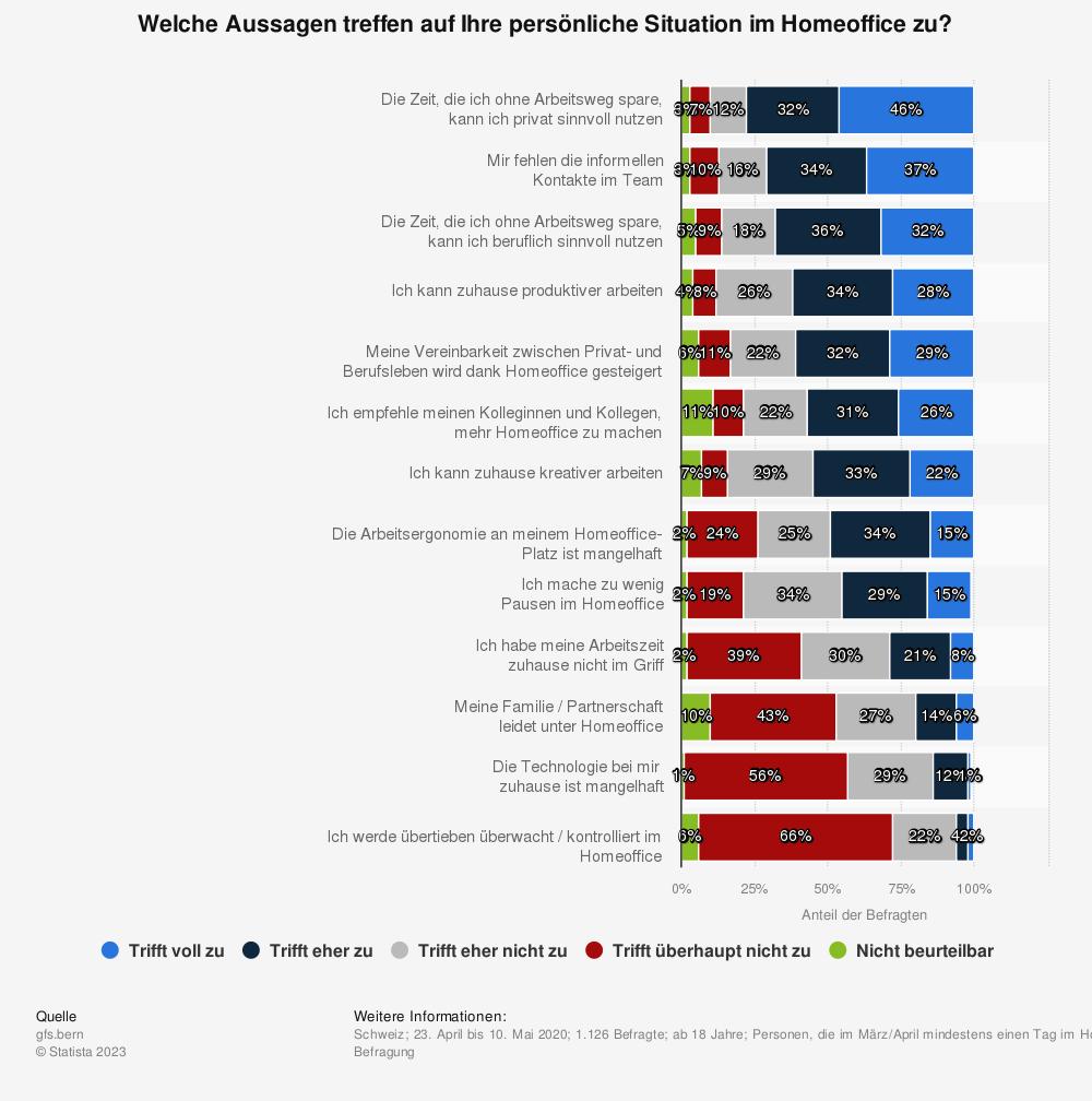 Statistik: Welche Aussagen treffen auf Ihre persönliche Situation im Homeoffice zu? | Statista