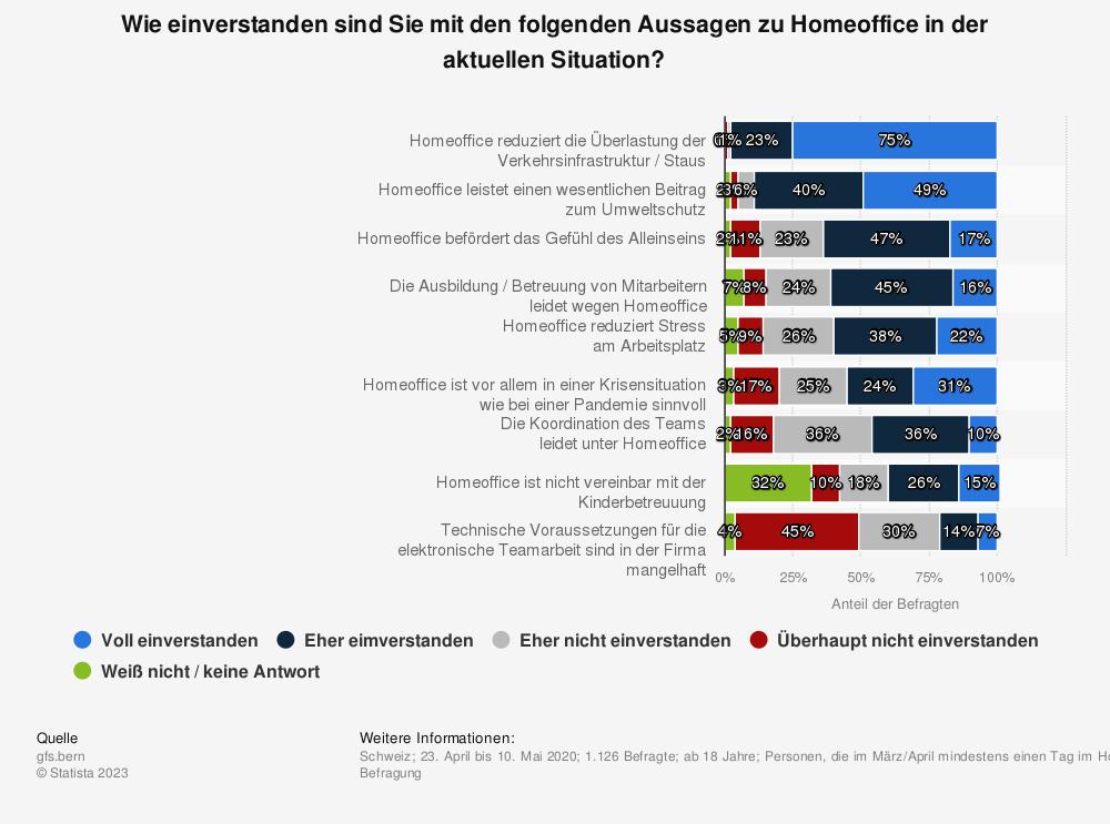 Statistik: Wie einverstanden sind Sie mit den folgenden Aussagen zu Homeoffice in der aktuellen Situation? | Statista