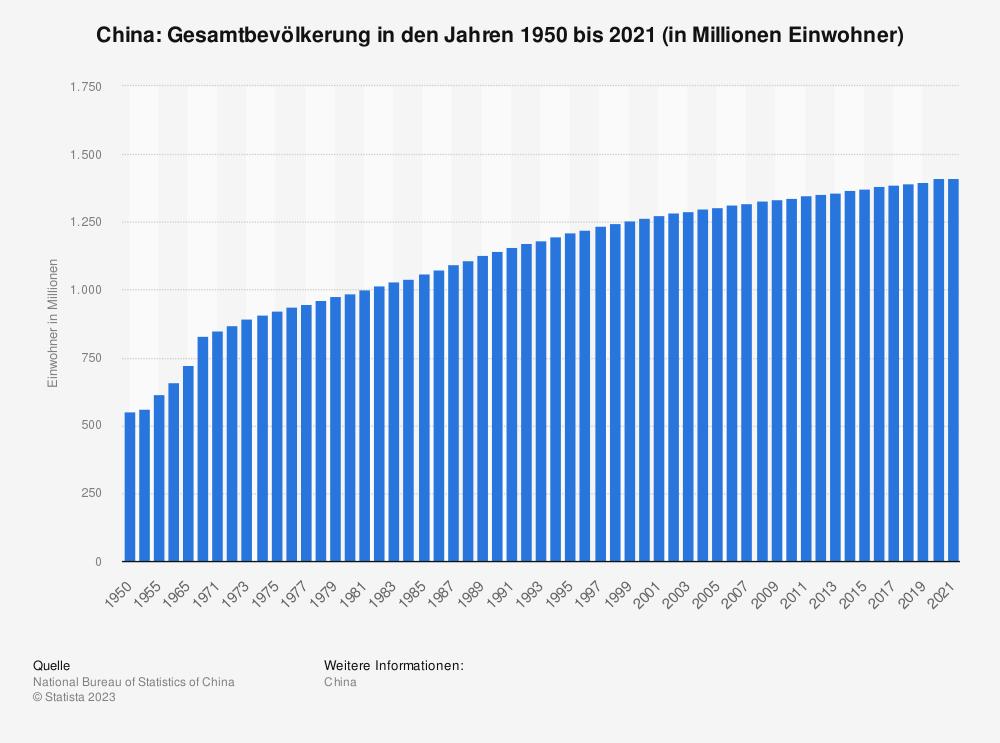 Statistik: China: Gesamtbevölkerung in den Jahren 1950 bis 2019 (in Millionen Einwohner) | Statista