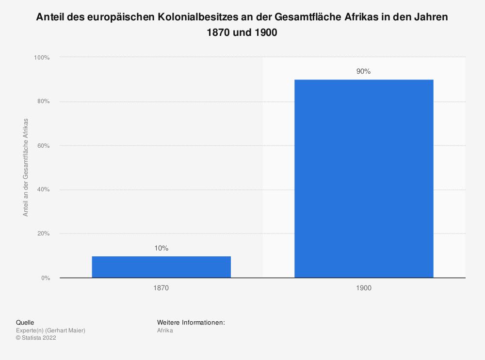 Statistik: Anteil des europäischen Kolonialbesitzes an der Gesamtfläche Afrikas in den Jahren 1870 und 1900 | Statista