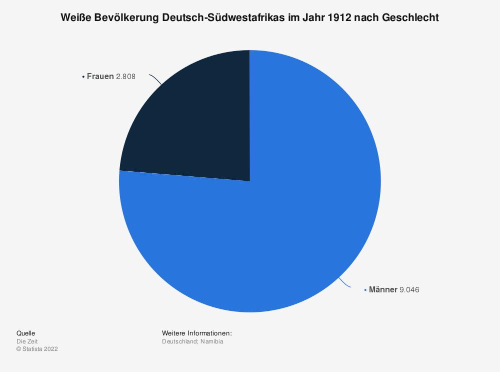 Statistik: Weiße Bevölkerung Deutsch-Südwestafrikas im Jahr 1912 nach Geschlecht | Statista